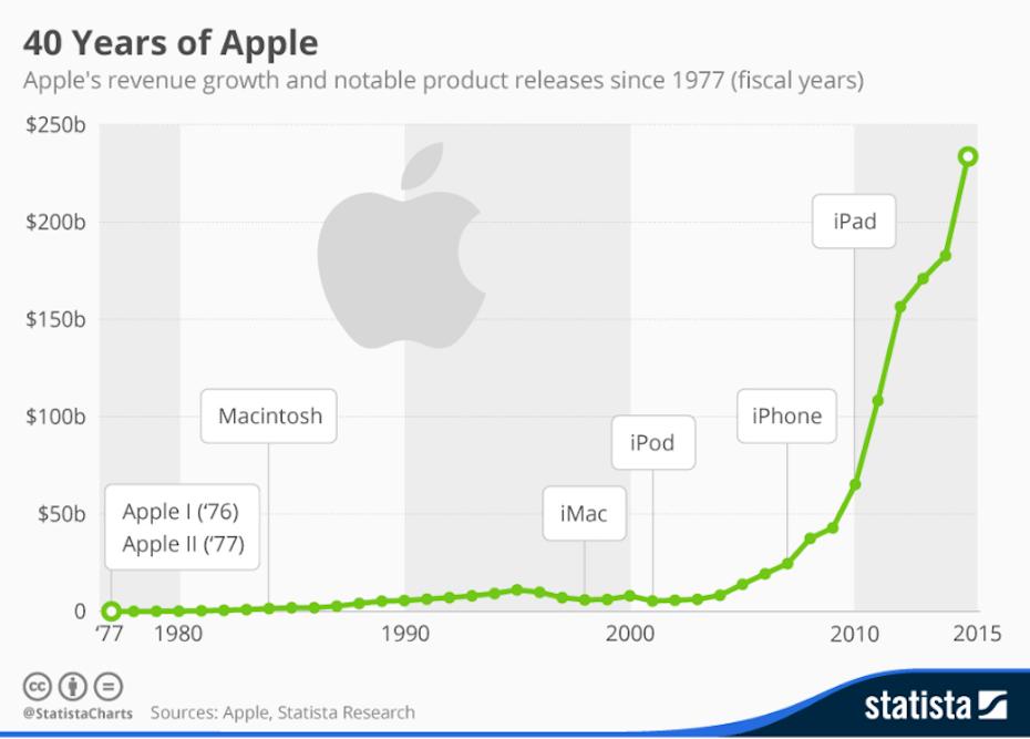Az Apple elmúlt 40 évének eredménye feltüntetve az adott évek fontosabb termékeivel