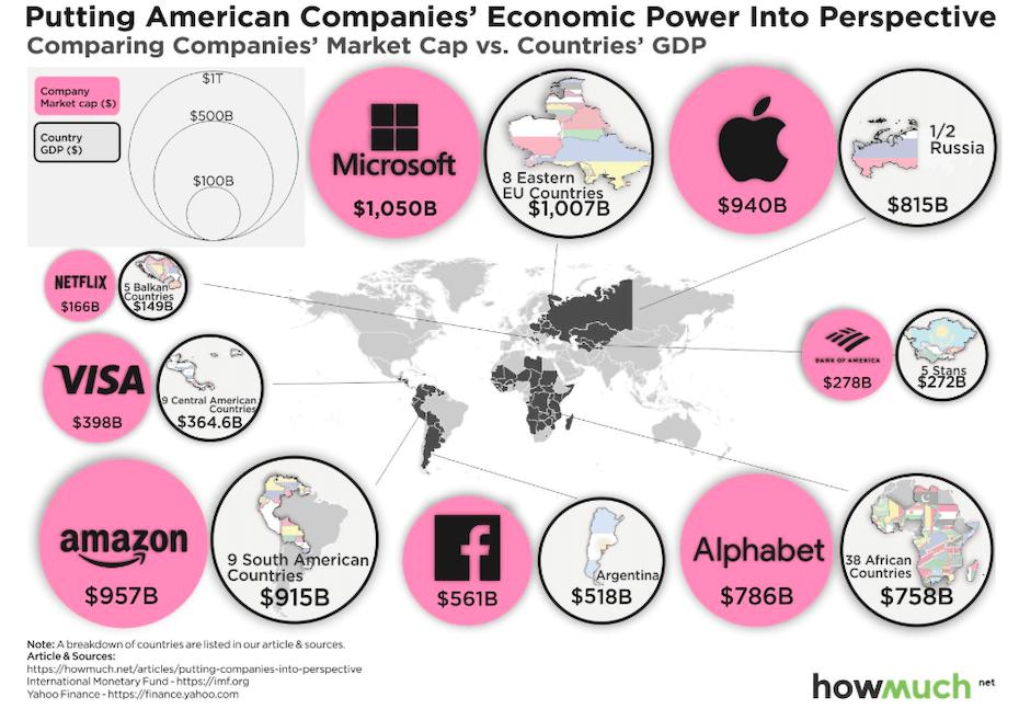 A nyolc amerikai óriás techcégek értékének összehasonlítása néhány régióval és országgal a világban.