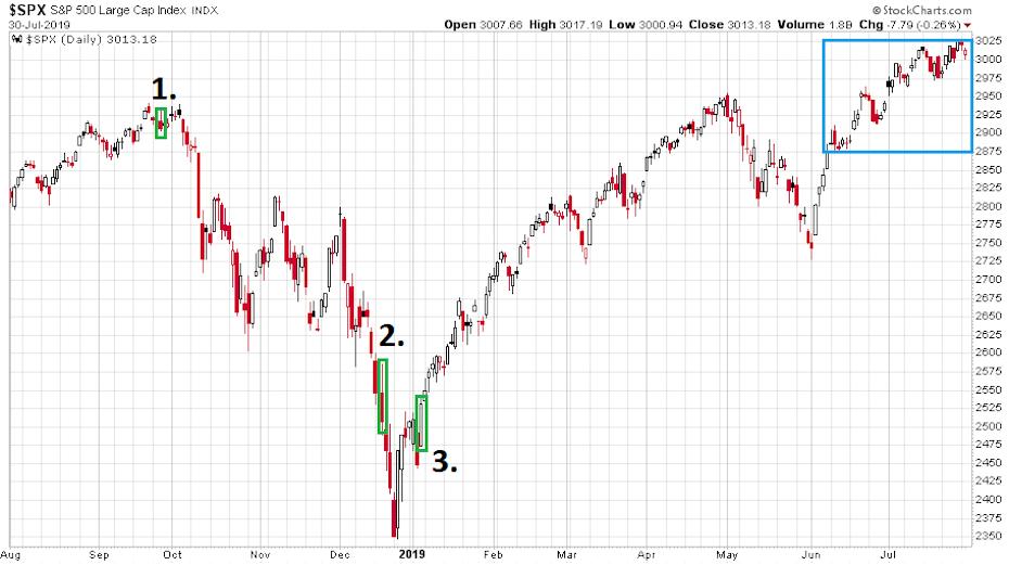 Az S&P 500 index 2018. augusztus 1-et követő egy évbeni változását bemutató ábra, amit esetleg a FED kamatdöntése mozgathat meg