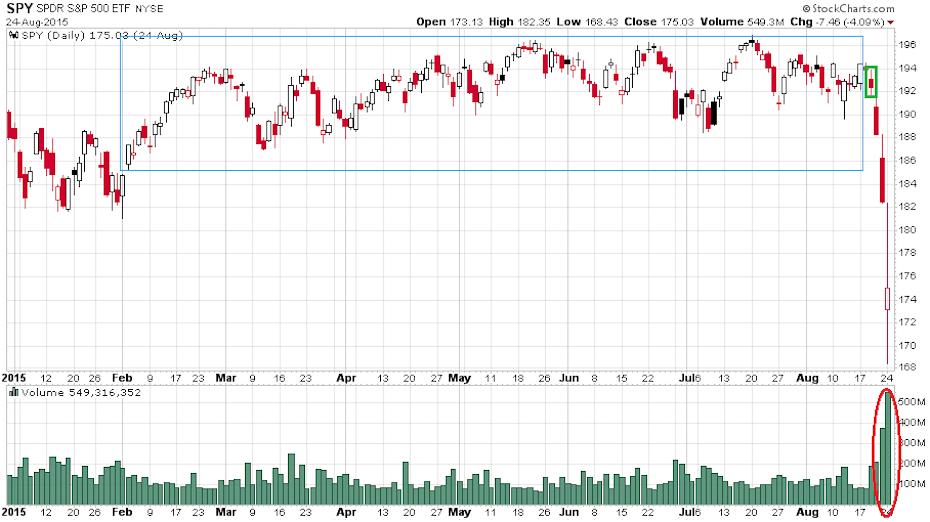 Az S&P 500 indexet leképező SPY ETF 2015-ös, augusztus 24-ig tartó változását mutató ábra.