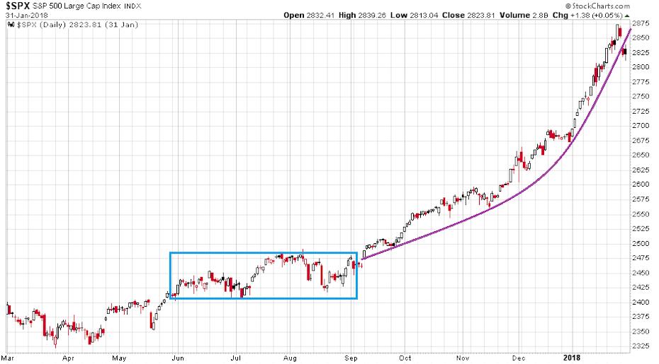 Az S&P 500 index változása 2017 márciusa és 2018 januárja közötti időszaka napi gyertyákkal ábrázolva