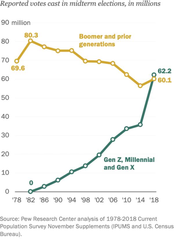 Az X, Y és Z generációs választók növekedését mutató ábra az USA-ban