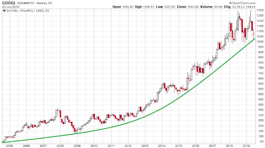 A Google részvények szárnyalását bemutató ábra a 2004-es bevezetéstől napjainkig.