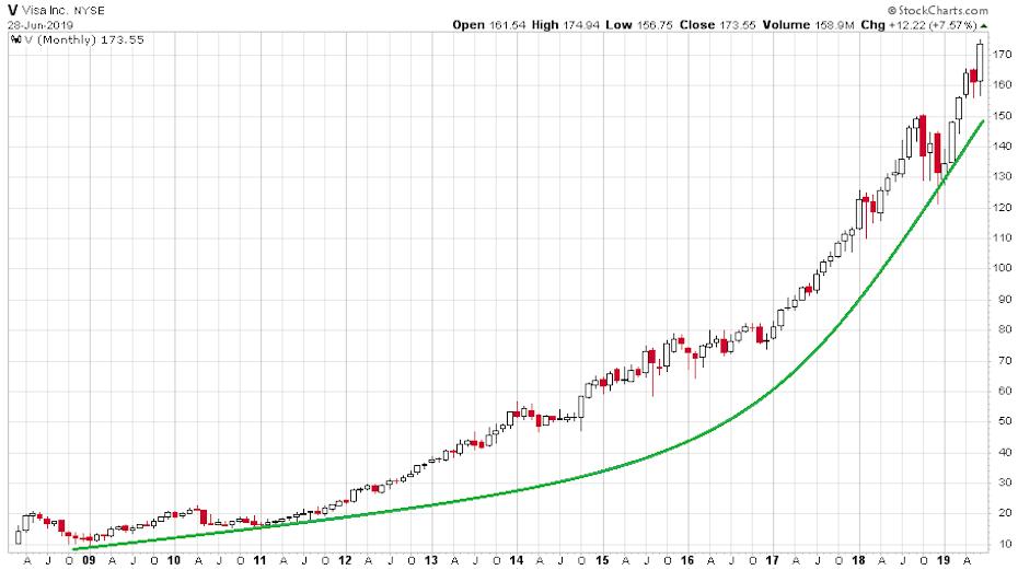A Visa részvények szárnyalásának ábrája a tőzsdére való 2008-as bevezetése óta.