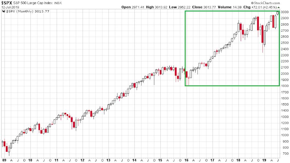Az az S&P 500 index 2009-től tartó szárnyalását mutató ábra havi gyertyákkal