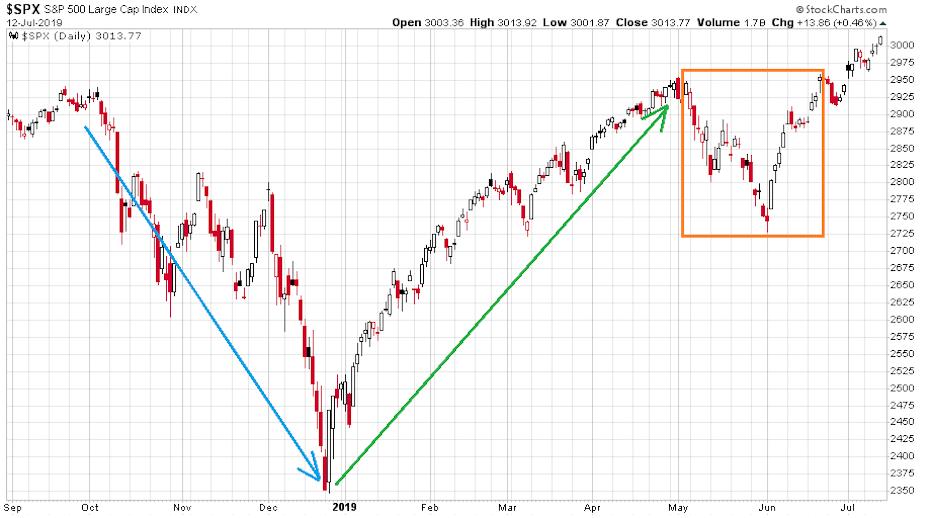 Az S&P 500 index 2018 negyedik negyedéves esését követően durva emelkedés következett az amerikai tőzsdén