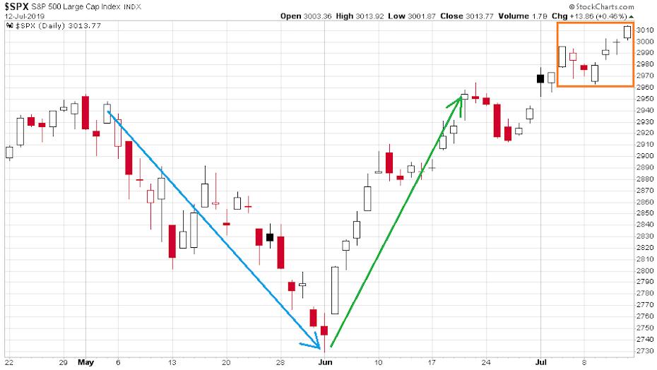 2019 április végétől látható a vezető amerikai index az S&P 500 drasztikus csökkenése majd visszaemelkedése