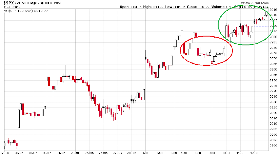 S&P 500 index egyik legdrasztikusabb emelkedése látható egy félelmekkel teli környezetben.