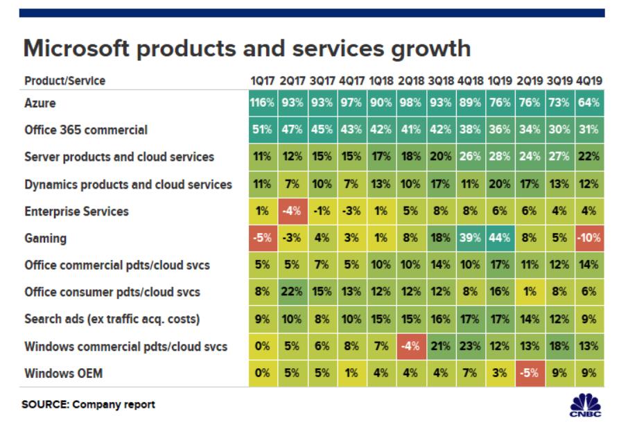 A világ legnagyobb cégének a Microsoftnak a termékekre és szolgáltatásokra vetített növekedése az utóbbi 3 év folyamán