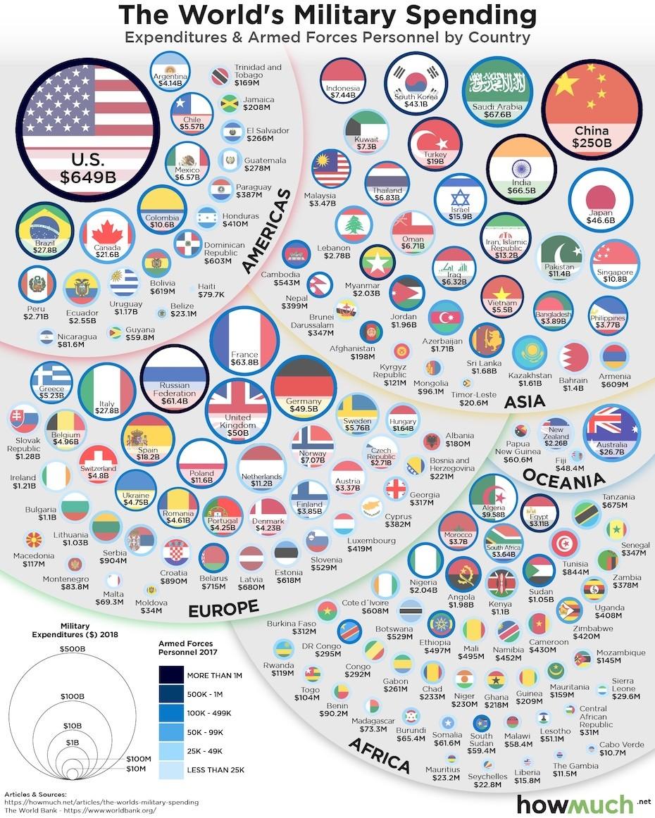 A világ országainak hadi kiadásait mutató ábra milliárd dollárban számolva