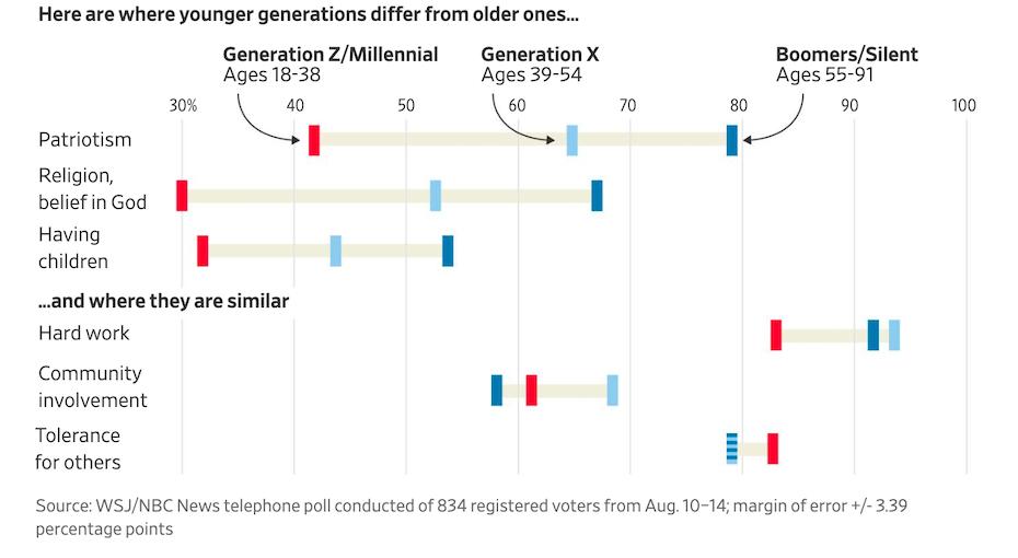 A fiatalabb generációk az idősekhez képest sokkal kevésbé elkötelezettek a vallás, a gyermekvállalás és a patriotizmus terén is.