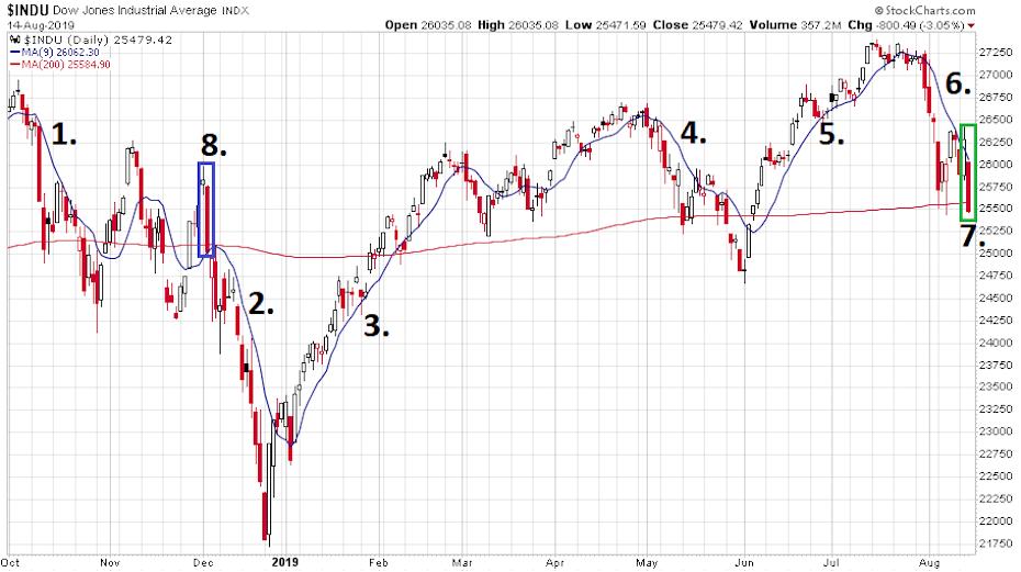 A Dow Jones index 2018. október 1-től 2019. augusztus közepéig napi gyertyákkal