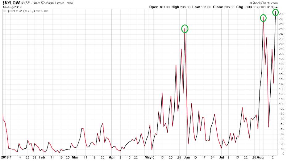 Az NYSE részvények éves mélypontot mutatók számát megjelenítő 2019-es évi ábrája, ahol egyre rosszabbnak tűnik a helyezet.