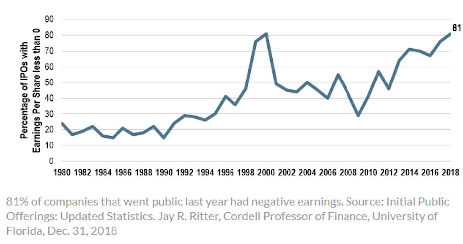 Az IPO-t lebonyolító veszteséges cégek aránya 1980-tól 2019-ig tartó időszakban folyamatosan emelkedik