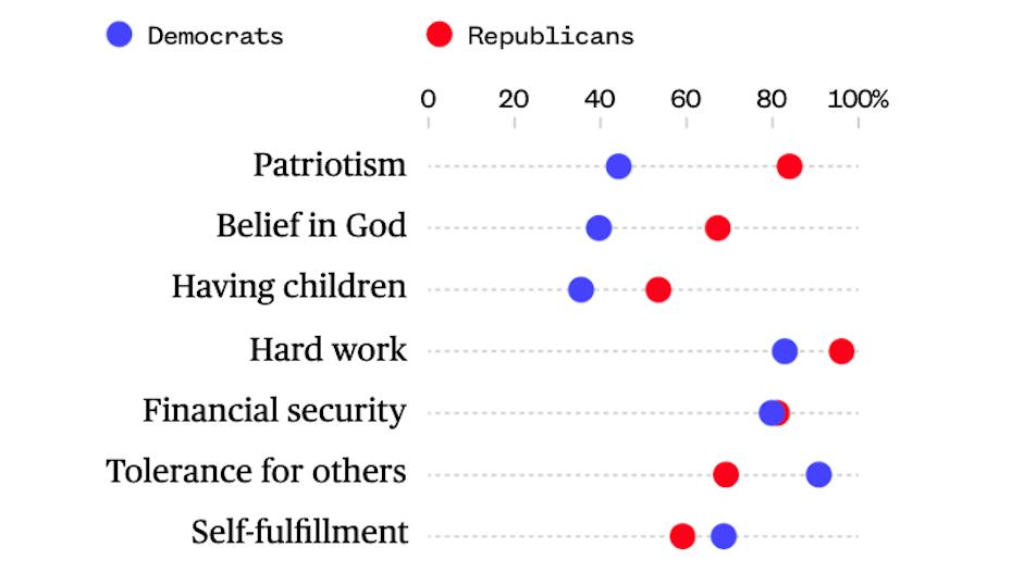 A republikánusok és a demokraták közötti értékrendek fontosságát mutató ábrán látható, hogy a patriotizmus szerepe jóval alacsonyabb a demokraták körében.