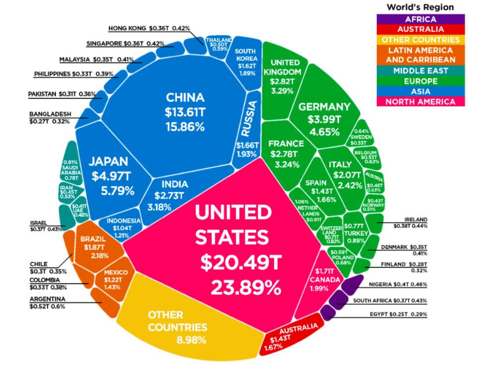 A GDP globális eloszlását mutató ábra, melyen összesen 34 ország szerepel és ahol USA illetve Kína magasan vezet.
