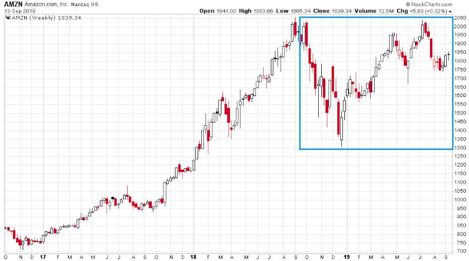 Az Amazon részvények változásának három éves periódusát bemutató diagramm, ahol az utolsó periódusban erősen alulteljesítettek.