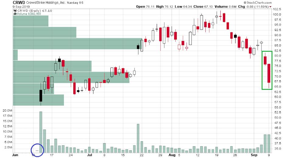 A CrowdStrike (CRWD) nevű felhőalapú internetes biztonsággal foglalkozó cég árfolyamát bemutató ábra júniusi IPO-ja óta.