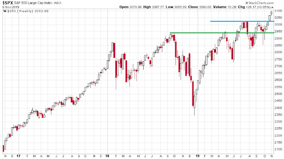 Az S&P 500 index elmúlt három évét bemutató ábra