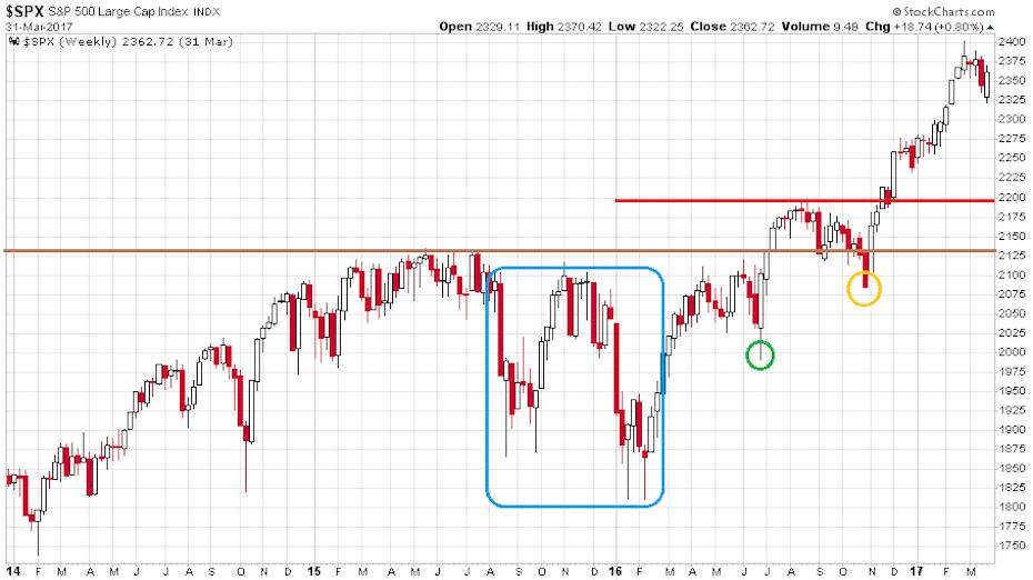 Az S&P 500 index heti gyertyákkal illusztrált változása 2014. januárja és 2017. márciusa között.