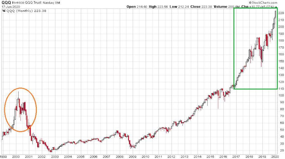 Az amerikai Nasdaq100 amerikai technológiai indexet leképező QQQ ETF index 1999 és 2020 között