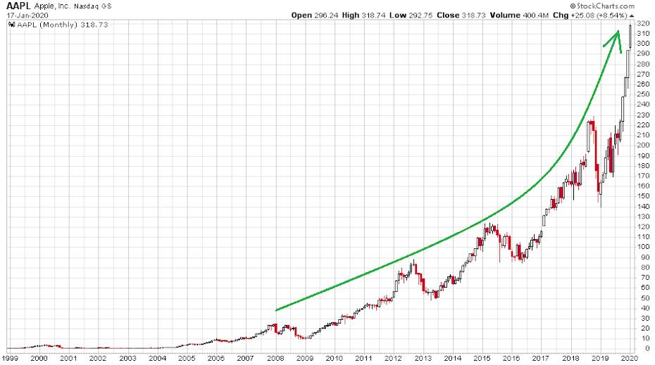 Az Apple 1999 és 2020 közötti havi gyertyás grafikonja, mely a részvény óriási emelkedését mutatja az elmúlt húsz évben.