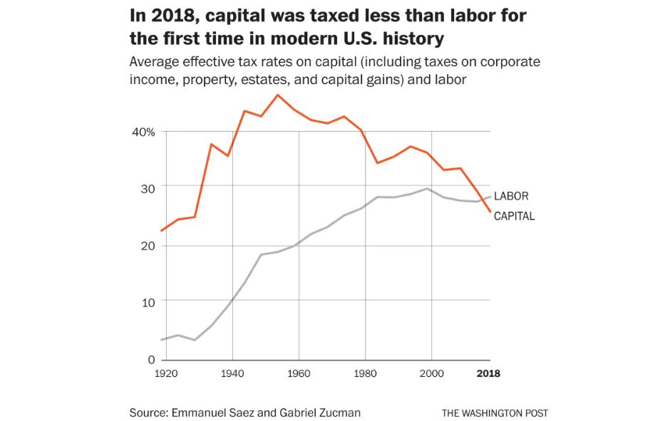 A tőkét és a munkabért terhelő adó összehasonlítása az USA-ban 1920 óta