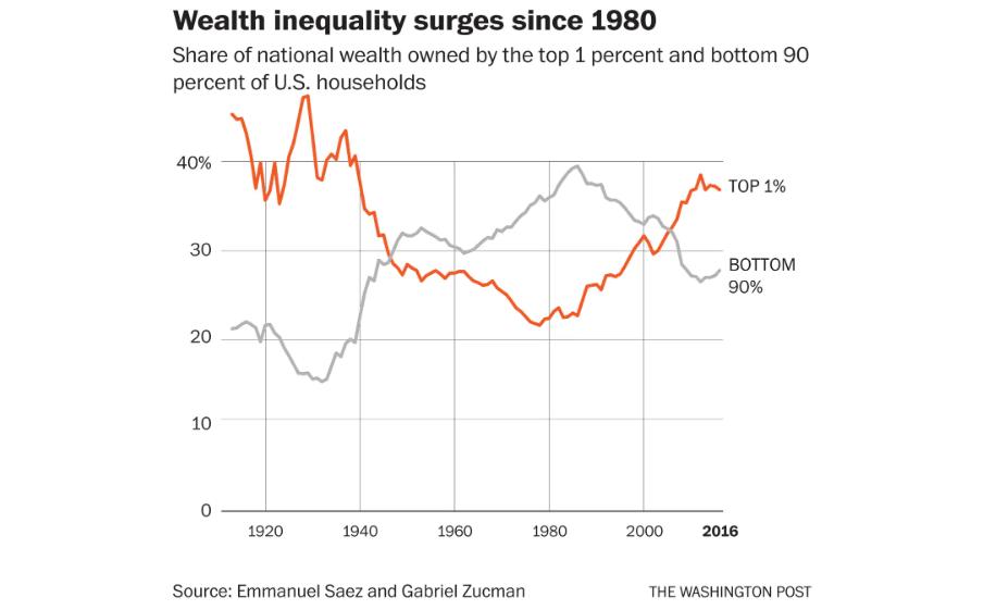 USA-ban a leggazdagabb 1% és a legszegényebb 90 % adózását összehasonlító ábra 1920 óta