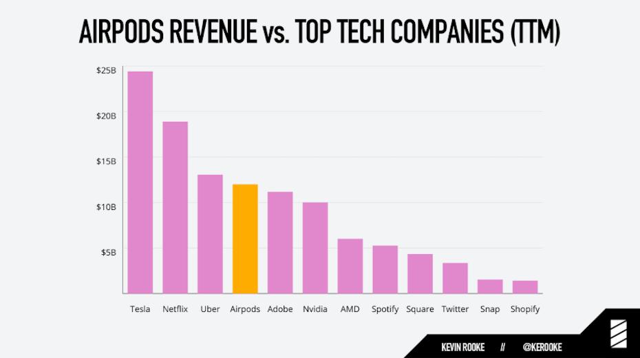 Az Airpod bevételei hihetetlen mértékben szárnyalnak évről évre duplázzák az eladásokat úgy, hogy közben az Airpod füles ára 150 dollártól indul.