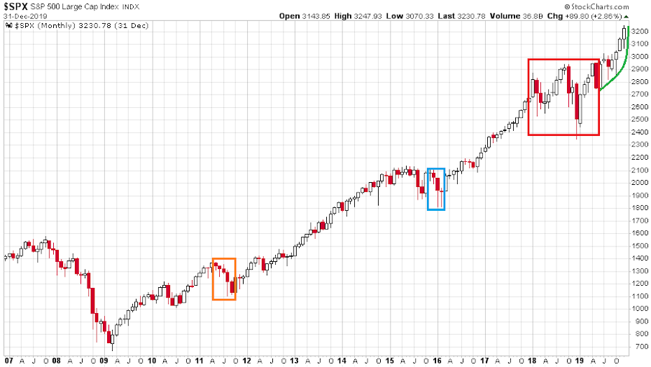 Az S&P 500 index 13 éve szinte folyamatosan emelkedik, senki sem tudja hol a vége