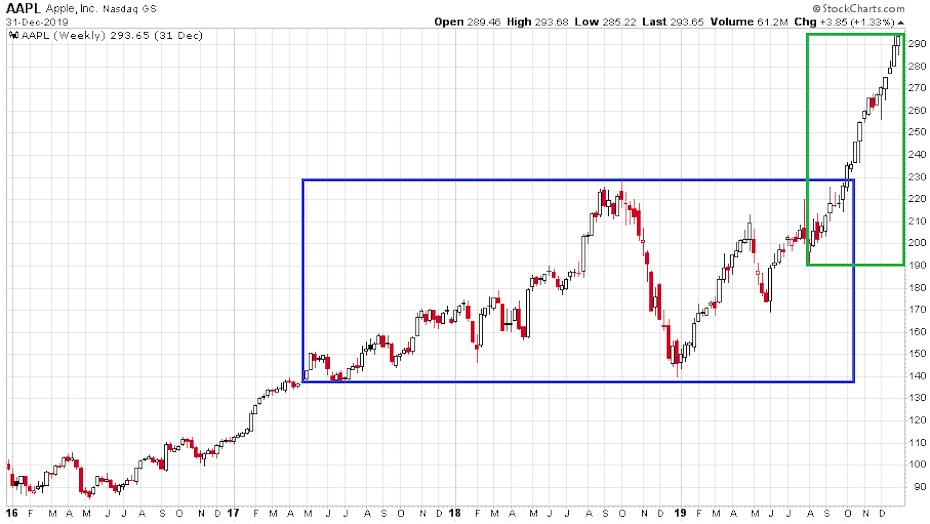 Az Apple részvények árfolyam a június óta óriási mértékben emelkedett