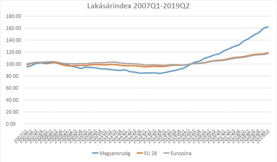 Az ingatlanárak drágulása tekintetében jelentősen meghaladta Magyarország az Európai Uniós átlagot az elmúlt tizenkét évben.