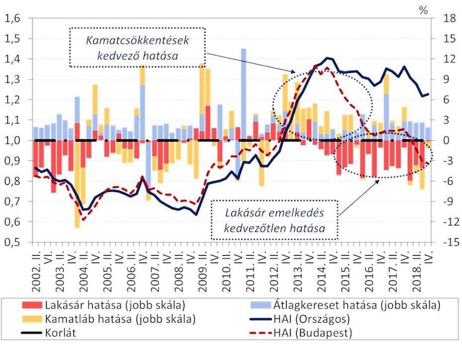 A lakások megfizethetőségét mutató index, amin jól látható, hogy Budapest már bőven megfizethetetlen, ha a bérek alakulását nézzük.