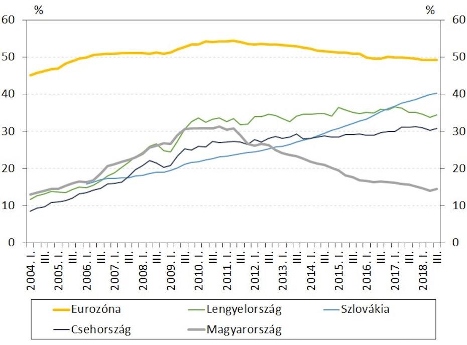 A GDP-arányos háztartási hitelállomány nemzetközi összehasonlításában tekintve Magyarországon kicsi a hitelfelvételi kedv a lakosság körében.