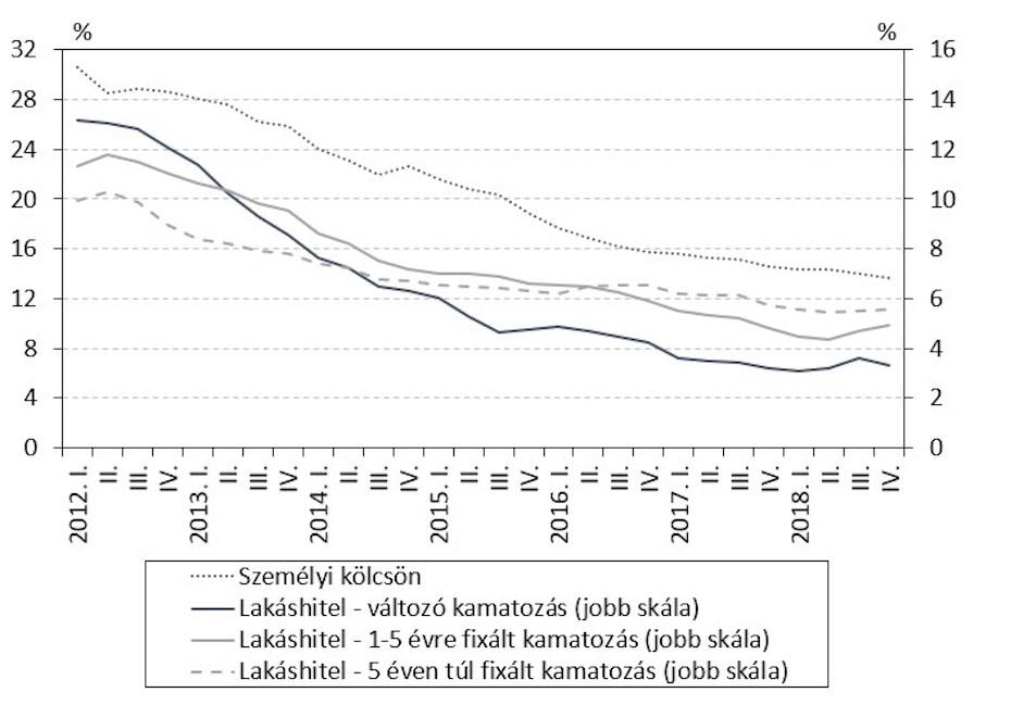 Új folyósítású hitelkamatok negyedéves átlaga folyamatosan csökken a magyarok mégsem vesznek fel szivesen hitelt.
