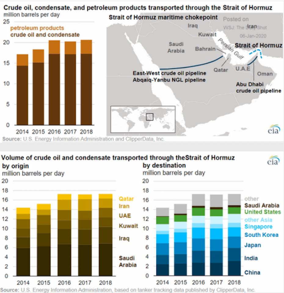 Hormuzi-szoroson átvitt napi olajmennyiség, amely a világ fogyasztásának 20 százalékát teszi ki