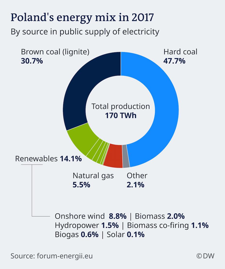 Lengyelország 2017-es energiamixét bemutató ábra.