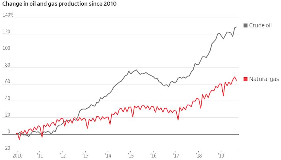 Olaj és gáztermelés változása 2010-hez képest az USA-ban, ahol látható, hogy az Amerikai Egyesült Államok lett a világ legnagyobb olajtermelője