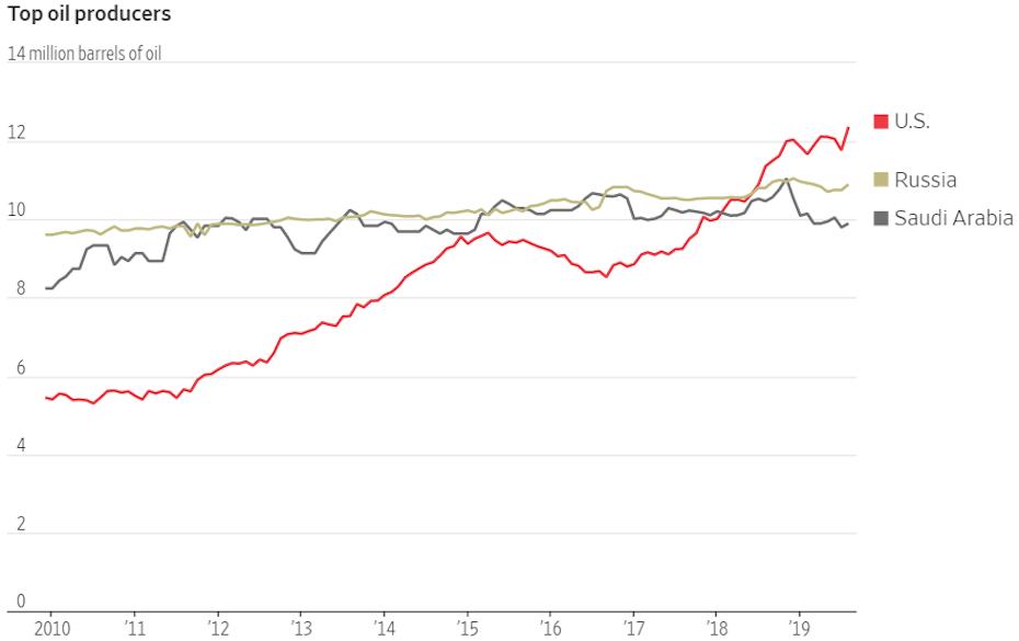 A világ legnagyobb olajtermelő országának kitermelését mutató grafikon, amelyen jól látható az USA palaolajnak köszönhető előretörése.