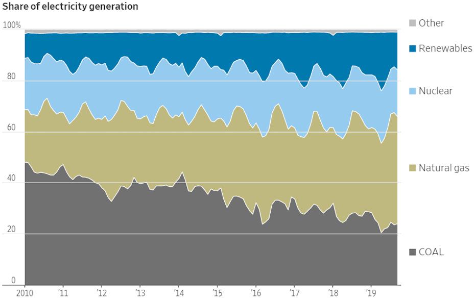 A palaolaj melléktermékét adó olcsó földgáznak köszönhetően átalakult az USA áramtermelésének forrásmegoszlása.