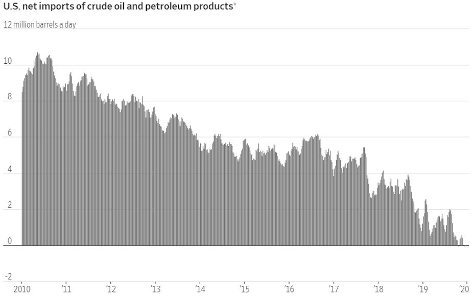 Az USA nettó kőolaj és kőolajtermék importját mutató ábra 2010 után való jelentés csökkenést mutat a palaolaj miatt.