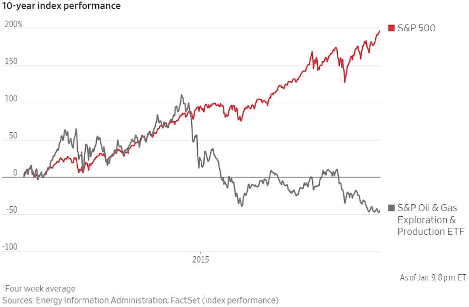 Az S&P 500 indexhez mérten jelentősen alulteljesít az S&P Oil & Gas Exploration & Production ETF (XOP)