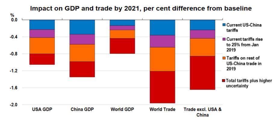Az amerikai-kínai kereskedelmi háború GDP hatásait mutató diagramm