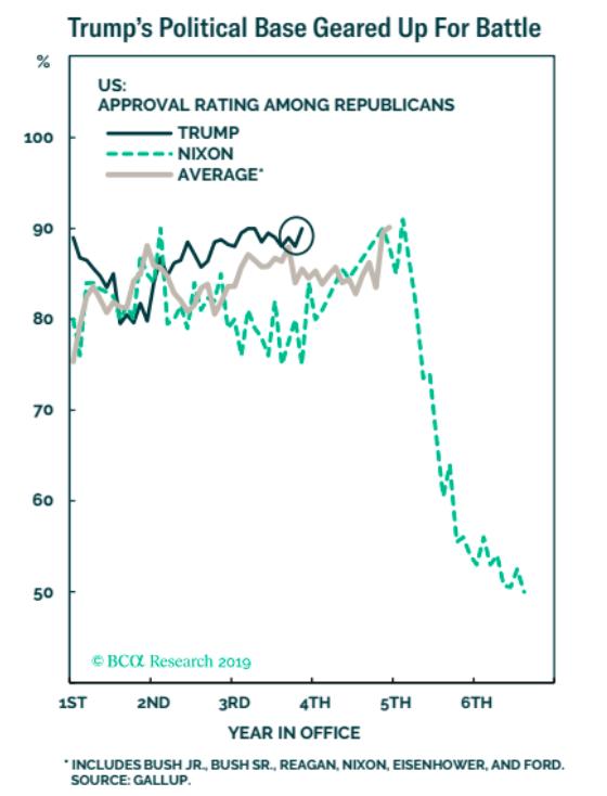 Donald Trump népszerűsége a republikánus párton belül szinte töretlen, ahogy azt a BSA ábra is mutatja.