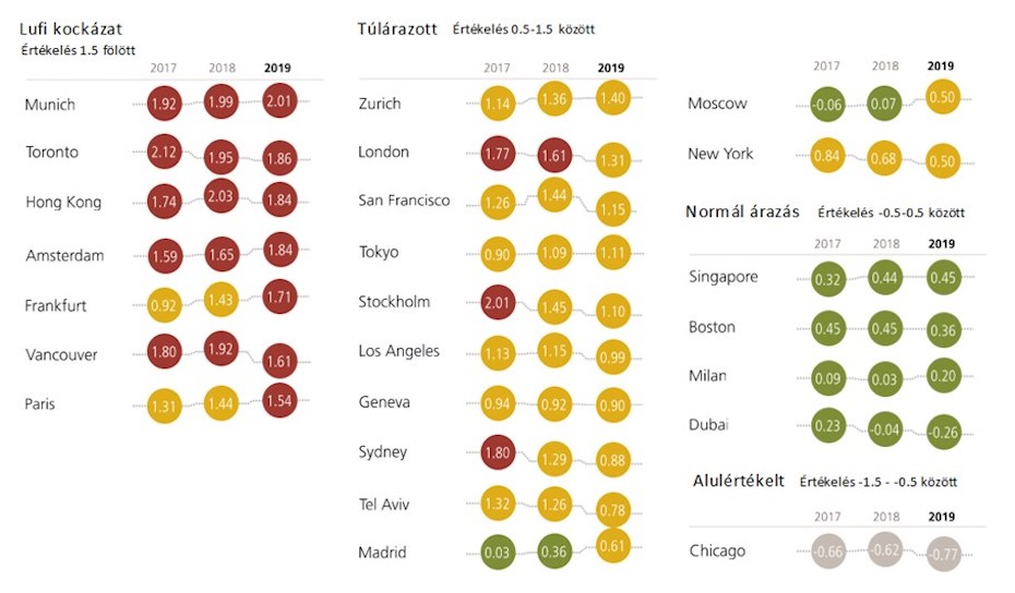 A különböző városok ingatlanpiacának helyzetét bemutató ábra, ami a legnagyobb túlárazott és alulárazott városokat mutatja be.