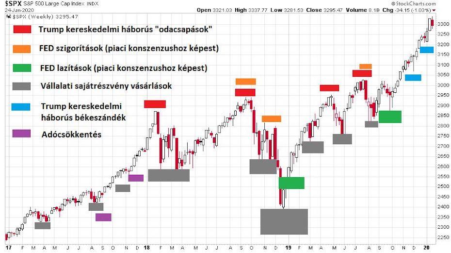 S&P 500 index 2017 és 2020 közötti alakulását mutató ábra a fontosabb események kiemelésével