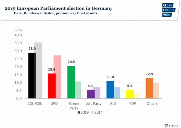 Az 2019-es európai parlamenti választások, ahol már a klímaszorongás láthatóan éreztette hatását és a zöld pártok kiemelkedően teljesítettek.