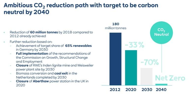 Az RWE német áramtermelő vállalat célját bemutató ábra, ami alapján 2040-re a CO2 kibocsájtását. cég teljesen fel akarja számolni a