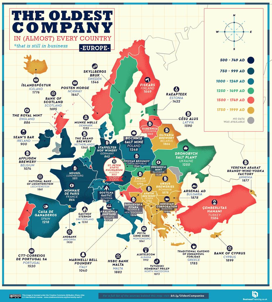 Európa legöregebb, mai is működő vállalatait bemutató ábra, amin a Magyarországon legrégebbi 1790-es alapítású Zwack is szerepel.
