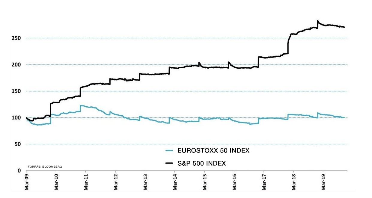 A tőzsdén jegyzett amerikai és európai cégek egy részvényre jutó nyereségének alakulását mutató ábra.